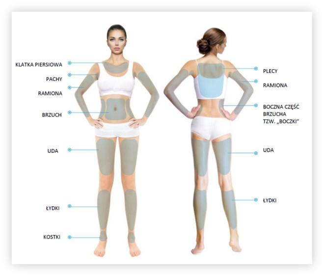 Obszary ciała - HIFU